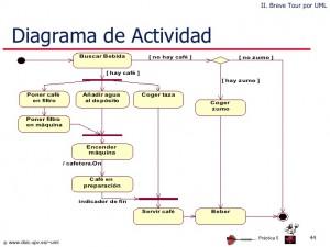 diagrama de actividad UCAM