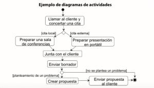 Diagrama de actividades simultaneas pdf995